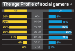 Mobile Gaming Industry Age Profile