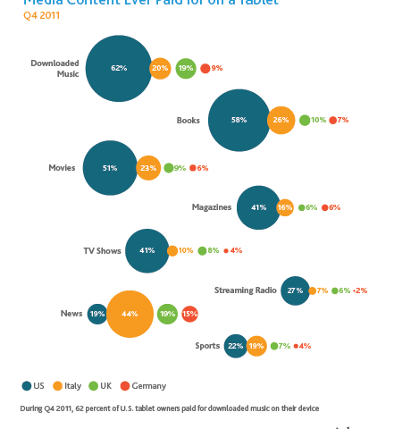 Nielsen_Tablet-Owners-Paid-Content