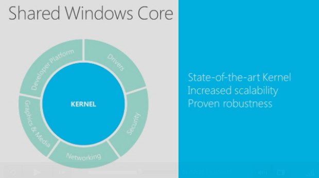 The idea of a Shared Windows Core Between All Devices