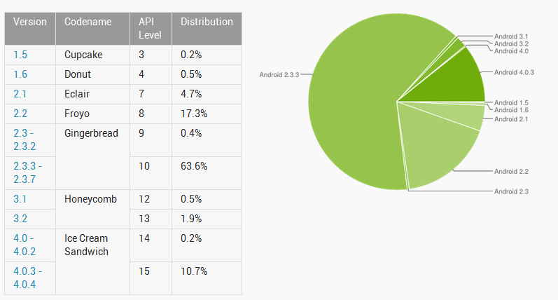 Google Android Fragmentation Numbers