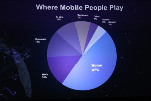 Most Frequented Mobile Gaming Industry Hotspots