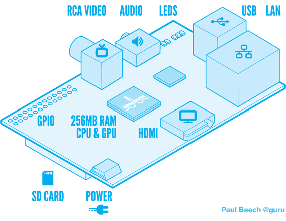 Raspberry Pi Diagram