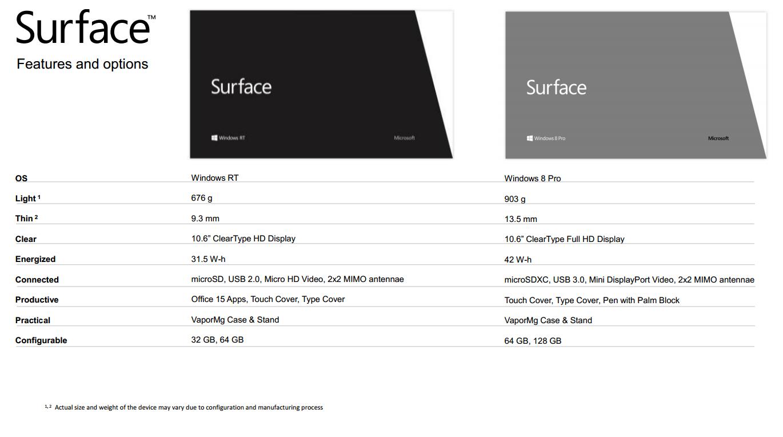 Microsoft Surface Tablet Spec Sheet