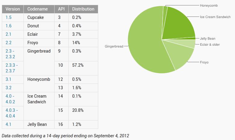 Android Market Version Statistics